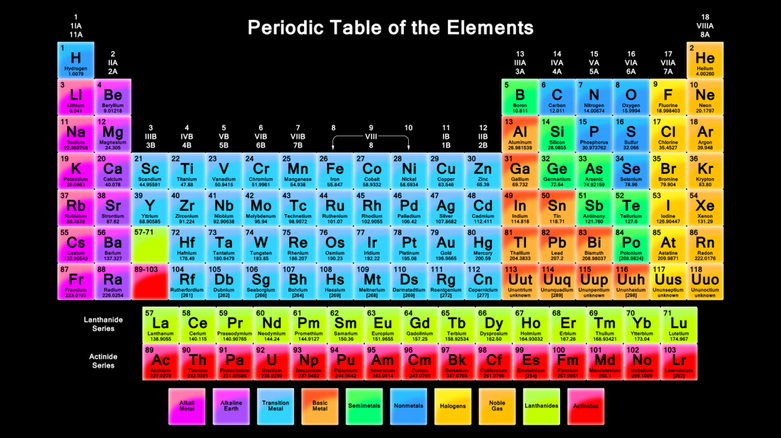 Periodic trends bonding ciencia global picture urtaz Image collections